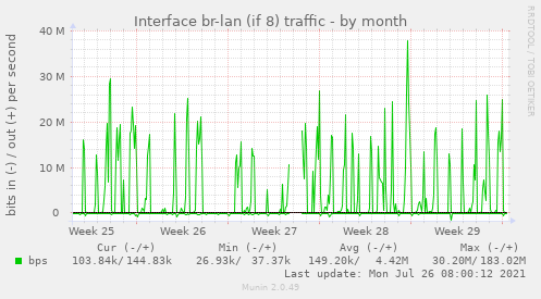 Interface br-lan (if 8) traffic