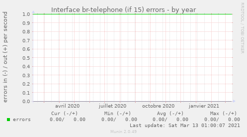 Interface br-telephone (if 15) errors