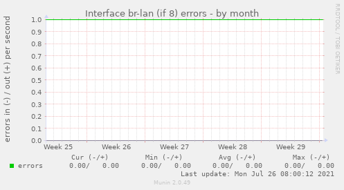 Interface br-lan (if 8) errors