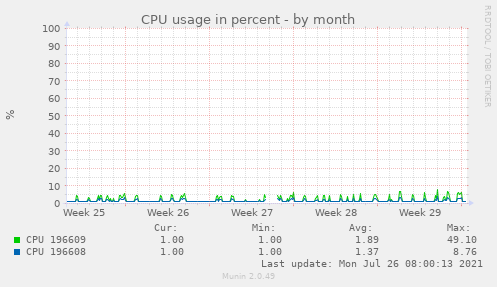 CPU usage in percent