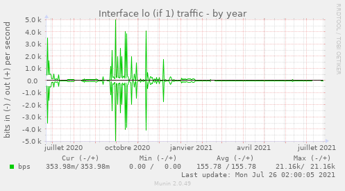 Interface lo (if 1) traffic