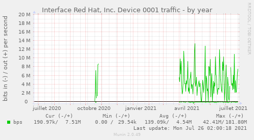 Interface Red Hat, Inc. Device 0001 traffic