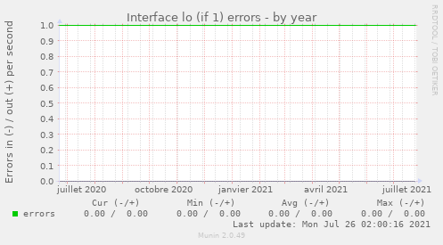 Interface lo (if 1) errors