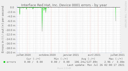 Interface Red Hat, Inc. Device 0001 errors