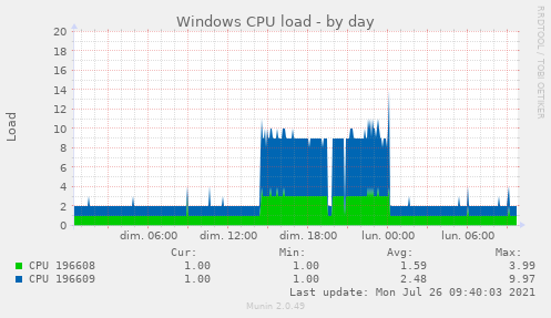Windows CPU load