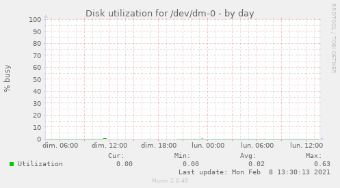 Disk utilization for /dev/dm-0