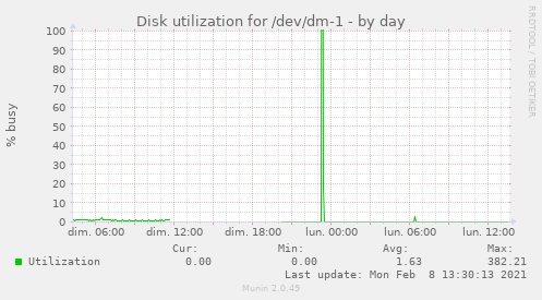 Disk utilization for /dev/dm-1