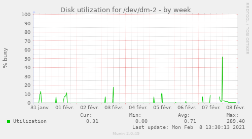 Disk utilization for /dev/dm-2