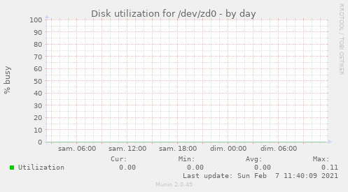 Disk utilization for /dev/zd0