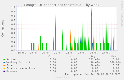 PostgreSQL connections (nextcloud)