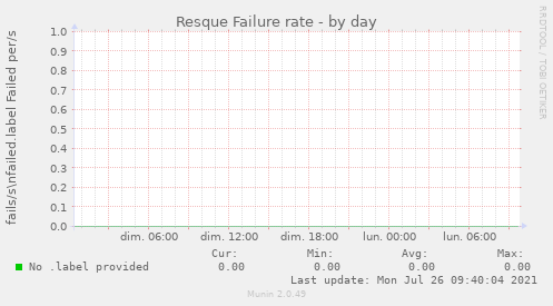 Resque Failure rate