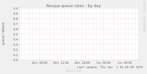 Resque queue rates