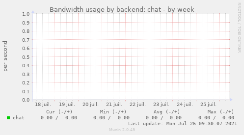Bandwidth usage by backend: chat