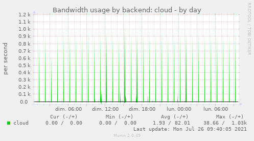 Bandwidth usage by backend: cloud