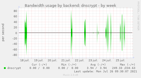 Bandwidth usage by backend: dnscrypt