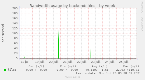 Bandwidth usage by backend: files