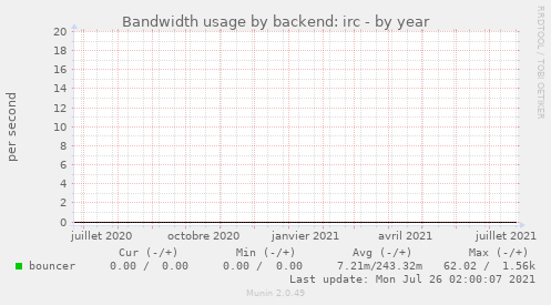 Bandwidth usage by backend: irc