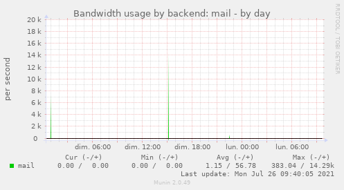 Bandwidth usage by backend: mail