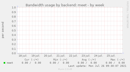 Bandwidth usage by backend: meet