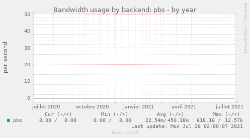 Bandwidth usage by backend: pbs