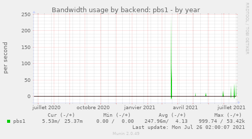 Bandwidth usage by backend: pbs1