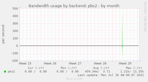 Bandwidth usage by backend: pbs2