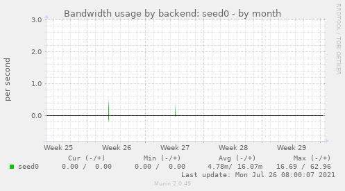 Bandwidth usage by backend: seed0