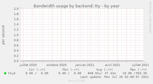 Bandwidth usage by backend: tty