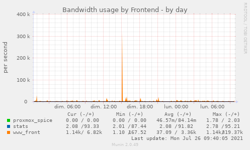Bandwidth usage by Frontend
