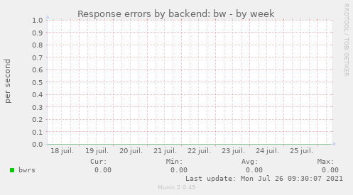 Response errors by backend: bw