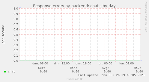 Response errors by backend: chat