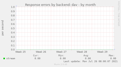 Response errors by backend: dav