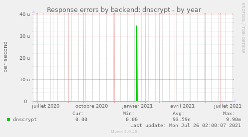 Response errors by backend: dnscrypt