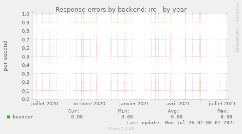 Response errors by backend: irc