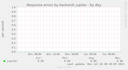 Response errors by backend: jupiter