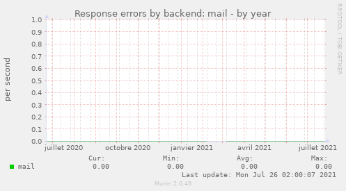 Response errors by backend: mail