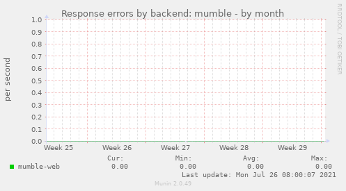 Response errors by backend: mumble