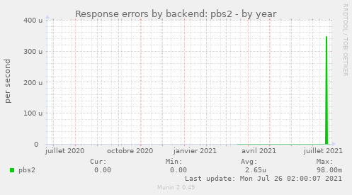 Response errors by backend: pbs2