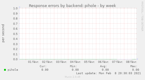 Response errors by backend: pihole