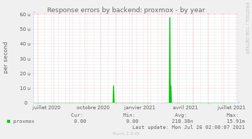 Response errors by backend: proxmox