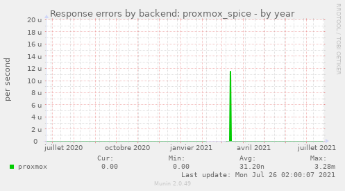 Response errors by backend: proxmox_spice