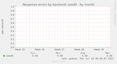 Response errors by backend: seed0