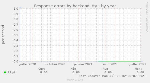 Response errors by backend: tty