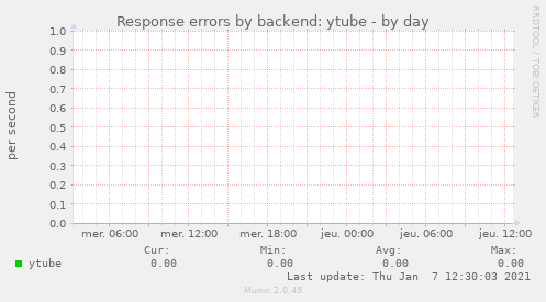 Response errors by backend: ytube