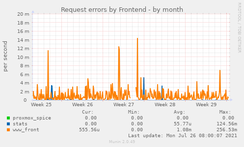 Request errors by Frontend