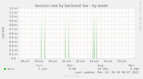 Session rate by backend: bw