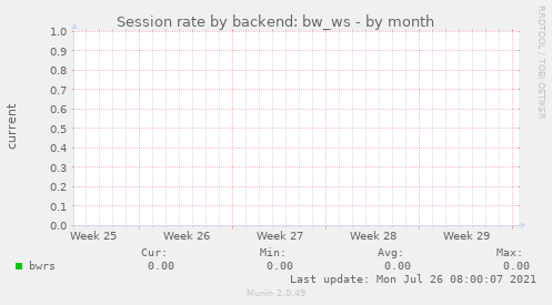 Session rate by backend: bw_ws