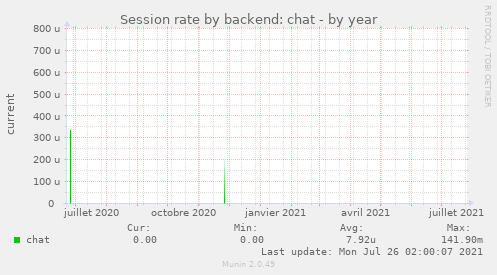 Session rate by backend: chat