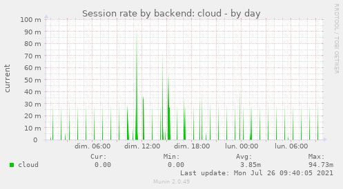 Session rate by backend: cloud