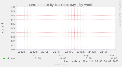 Session rate by backend: dav